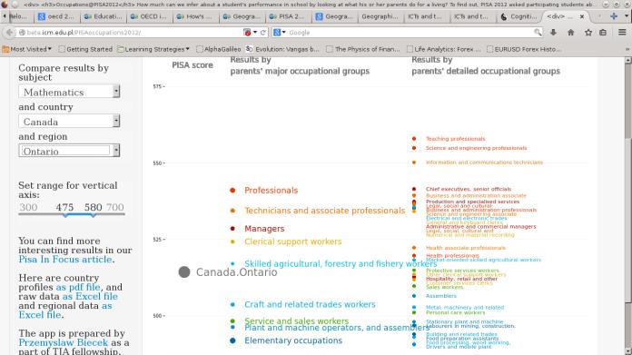 OECDOccupation