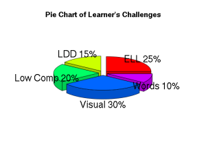 LearnerChallenge